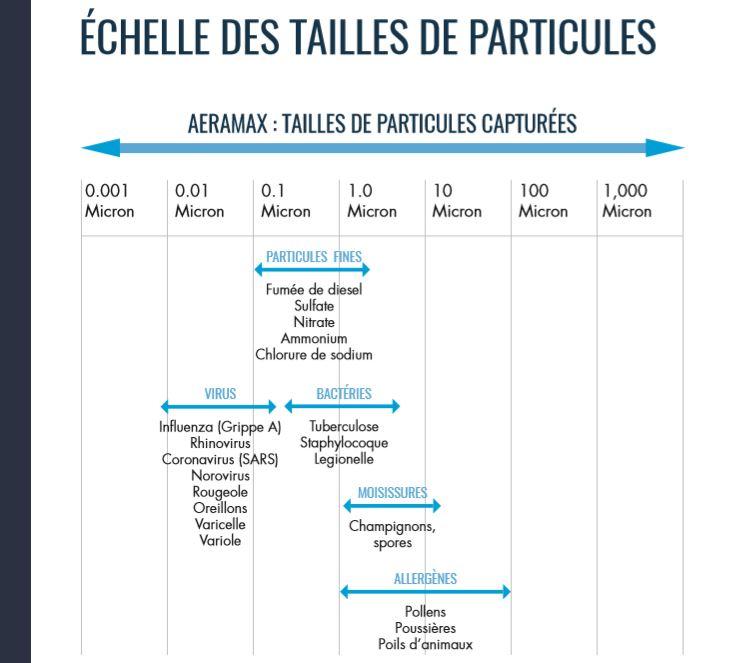 Taille de particules filtrées par AERAMAX